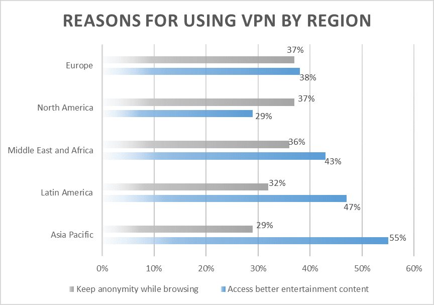 Reasons for using VPN by region