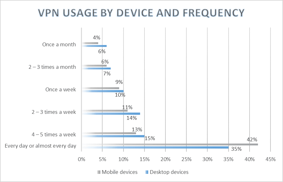 VPN usage by device and frequency