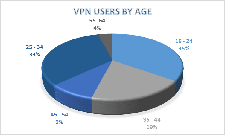 VPN users by age